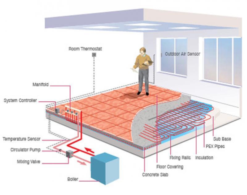 Impianti di riscaldamento raffrescamento a pavimento rehau - Riscaldare casa in modo economico ...